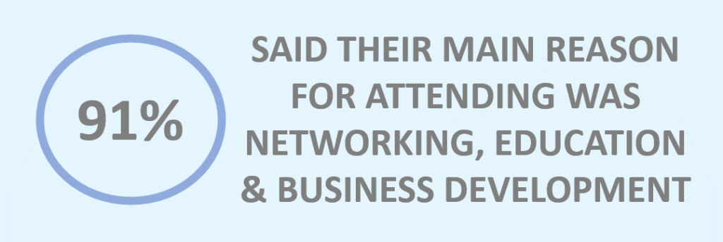 91 percent attend for networking education and busines development