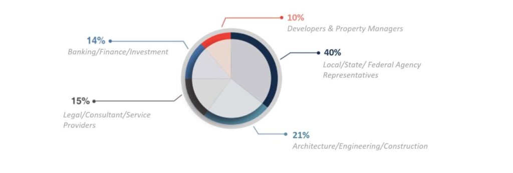 10% developers, 40% local/state/federal agencies, 21% architecture/engineering/construction, 15% legal/consultant/service providers, 14% banking/finance